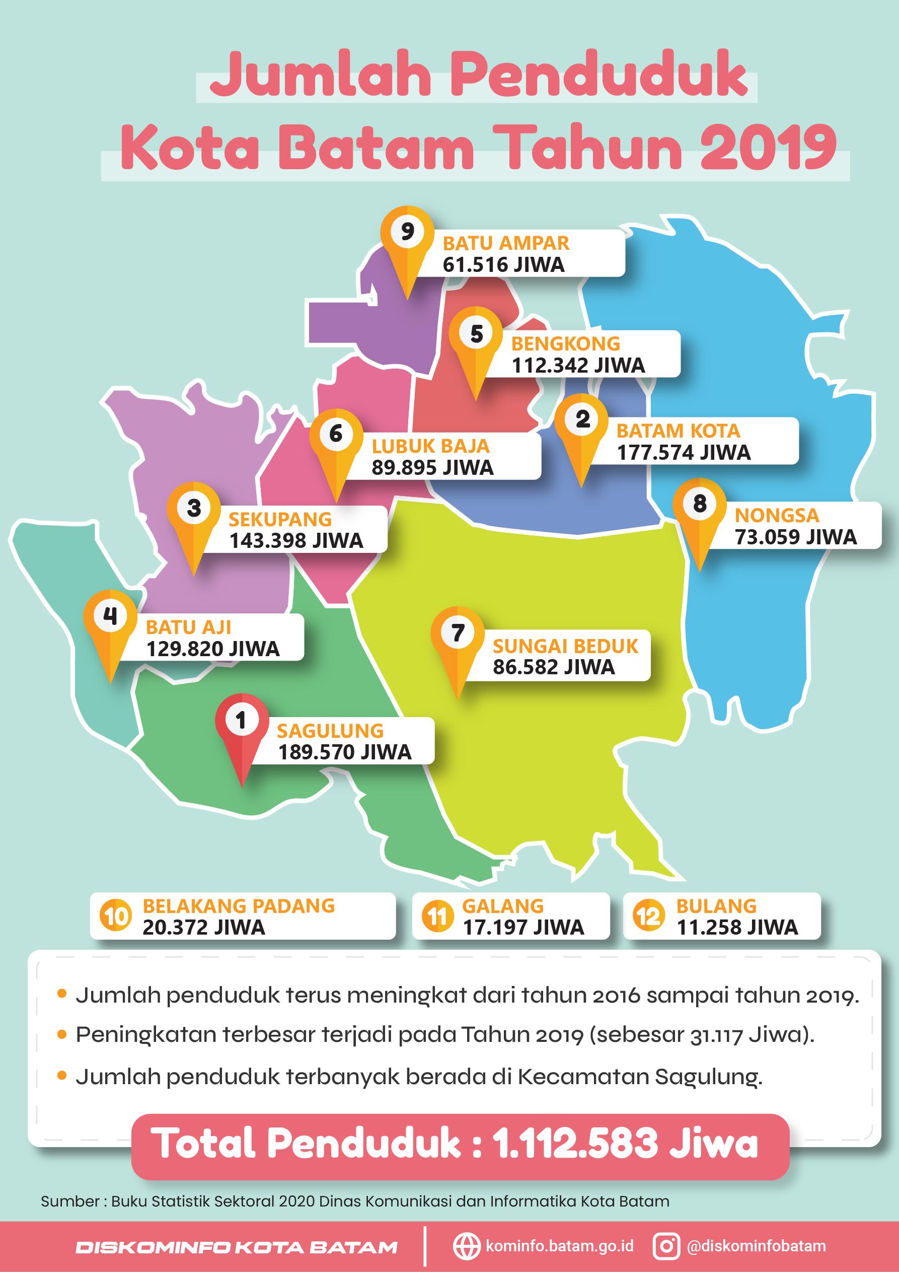 Statistik Sektoral Jumlah Penduduk Kota Batam Tahun 2019