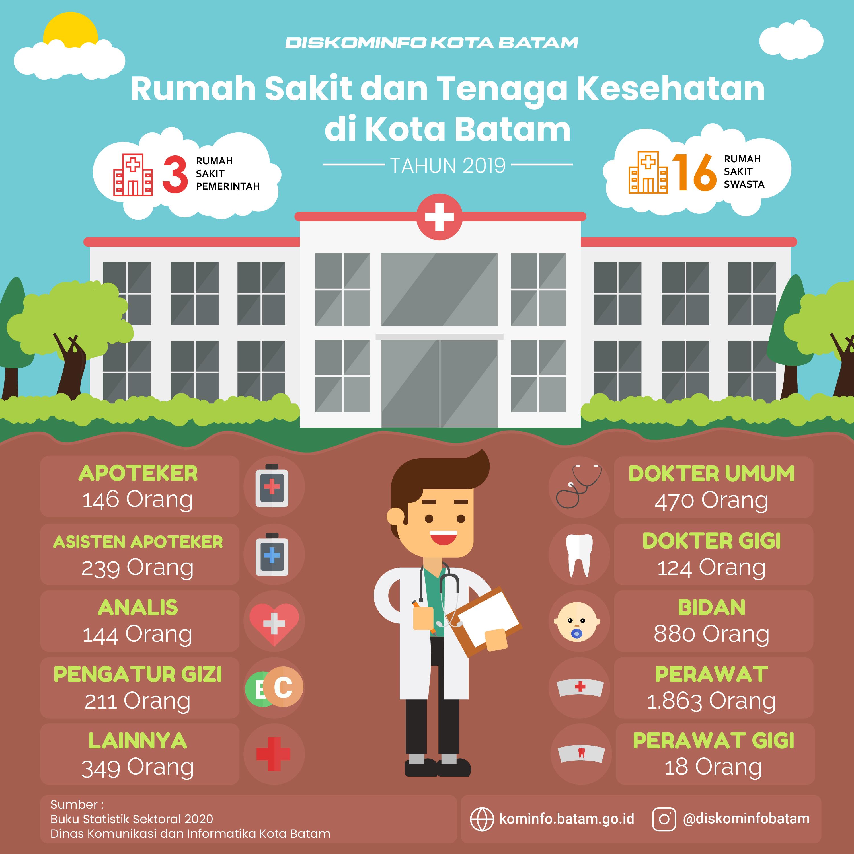 Statistik Sektoral Rumah Sakit dan Tenaga Kesehatan di Kota Batam Tahun 2019